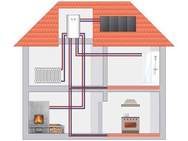 Какой выбрать источник тепловой энергии для частного дома, если нет газа и электричества.