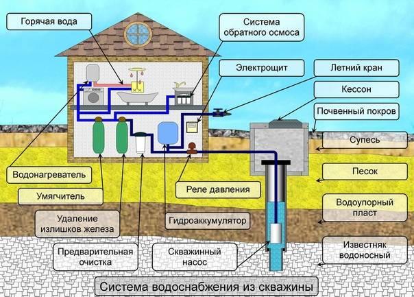 Водоснабжение частного дома из скважины: схема с гидроаккумулятором и погружным насосом