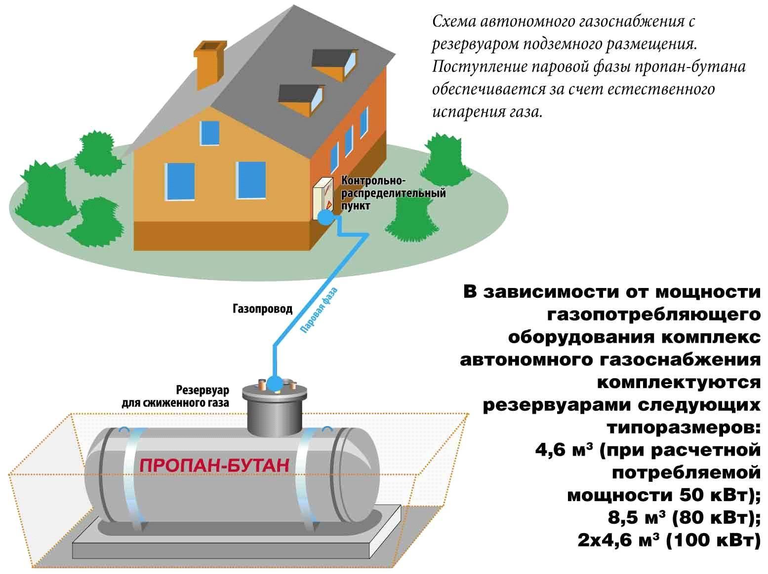 Обязательно ли устанавливать датчик утечки газа: что говорит законодательство + советы экспертов