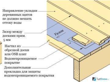 Гидроизоляция деревянного пола в доме: технология проведения работ