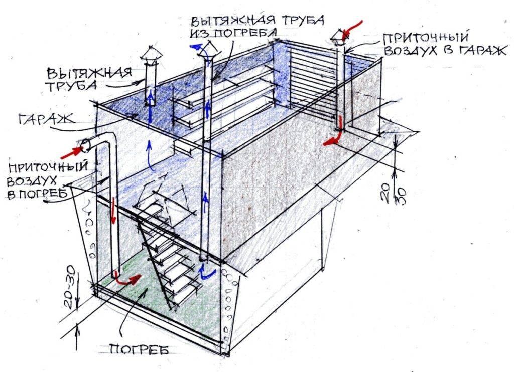 Вентиляция гаража с подвалом + схема — объясняем все нюансы