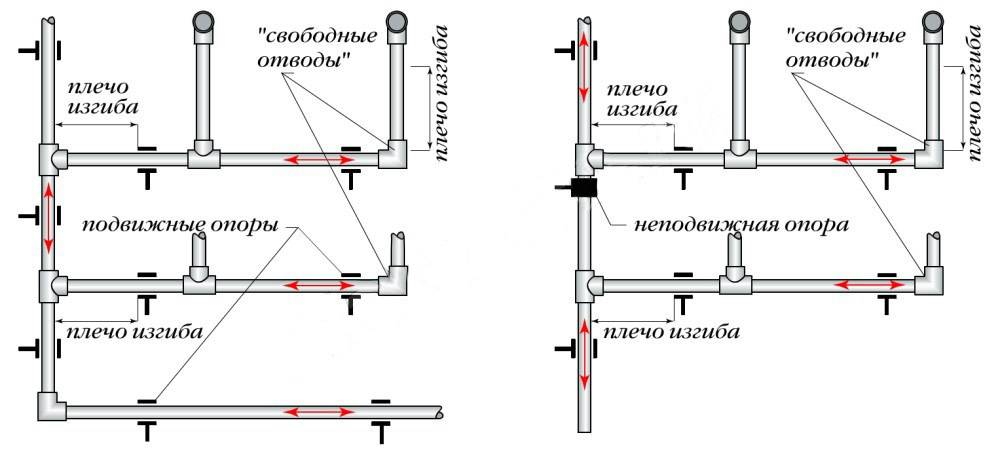 Разводка труб водоснабжения в частном доме: схемы, сечения, материалы