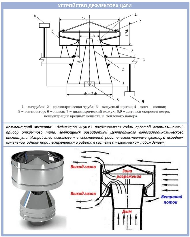 Дефлектор на дымоход своими руками: размеры, чертежы, изготовление и монтаж