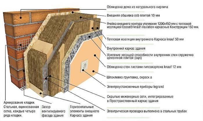 Технологию утепления стен снаружи минватой необходимо знать тому, кто хочет качественно утеплить наружные стены здания