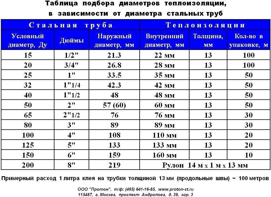 Размеры водопроводных труб в мм и дюймах: диаметры, соответствие