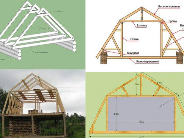 Разновидности крыш домов с мансардной