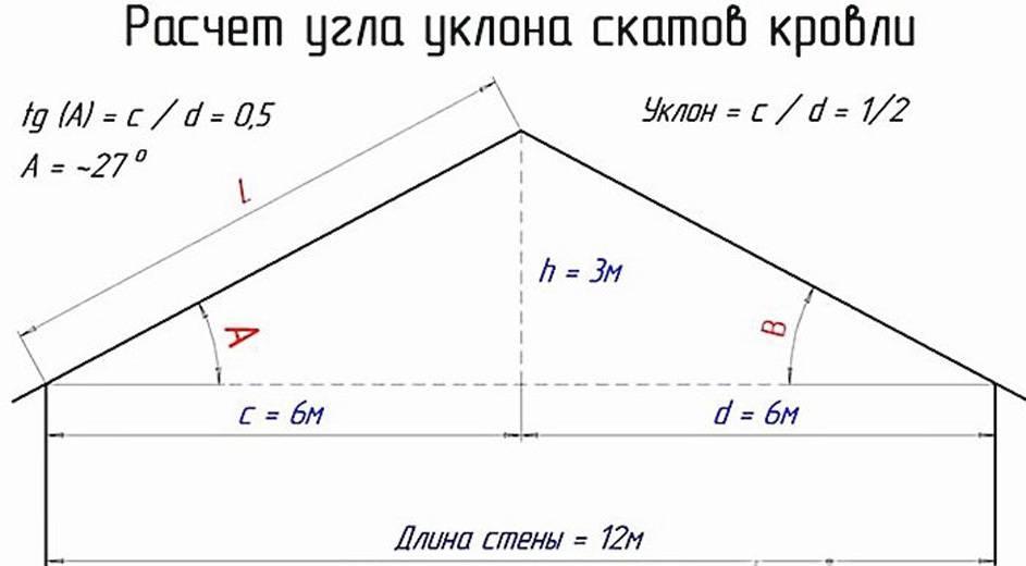 Расчёт кровли: как посчитать угол наклона крыши, длину стропил и - площадь кровельного материала