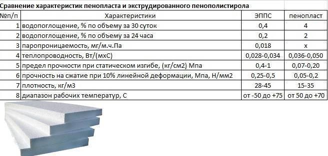 Плотность экструдированного пенополистирола, плотность пенопласта для утепления стенстройкод