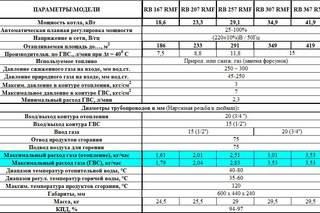 Как рассчитать расхода газа на отопление дома и гвс: формула и методика, как уменьшить потребление топлива