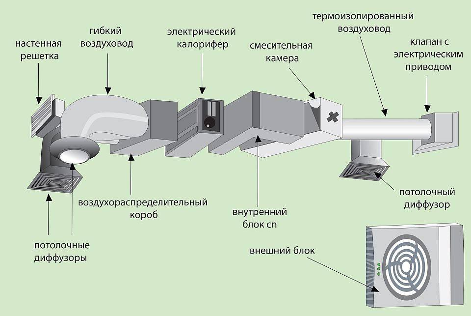 Вентиляция в квартире своими руками: схема и процесс монтажа
