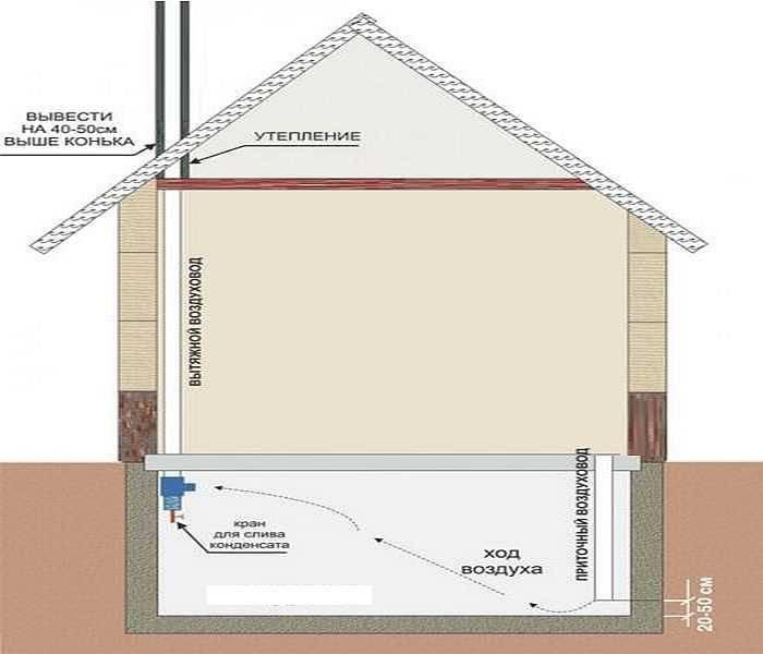 Вентиляция подпола в деревянном доме своими руками: схема правильного монтажа