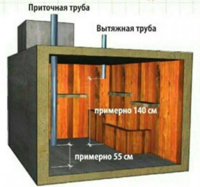 Как сделать вытяжку в погребе правильно – в гараже и под домом