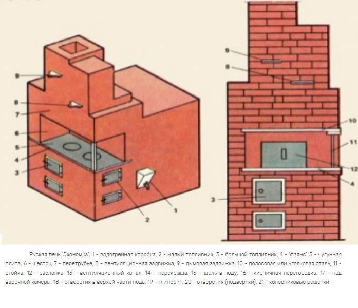 Технология кладки печей из кирпича: пошаговое описание, фото и видео кладки простой печи
