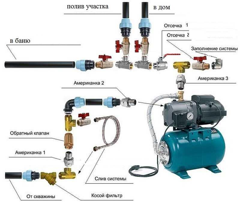 Подключение насосной станции: установка своими руками, схема монтажа варианта для частного дома, как подключить