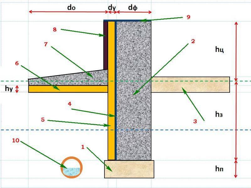 Калькулятор расчета утеплителя для стен, кровли, фундамента