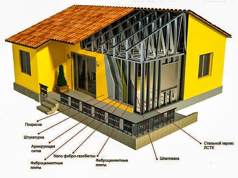 Дома из металлопрофиля — что такое и как строить