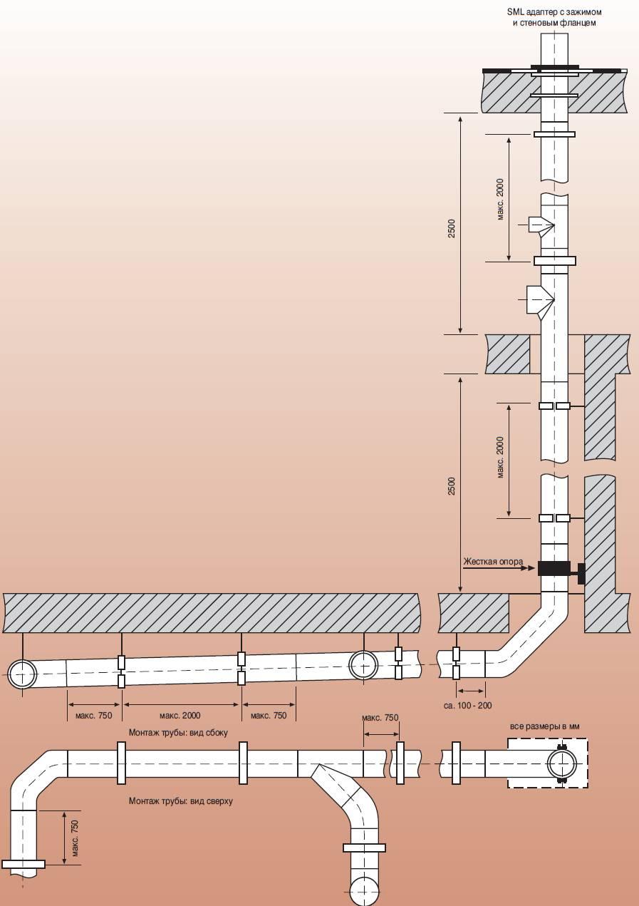 Расчет канализации в частном жилом доме: ливневой, видео-инструкция как рассчитать уклон своими руками, таблицы для гидравлического просчета канализационных сетей, фото и цена