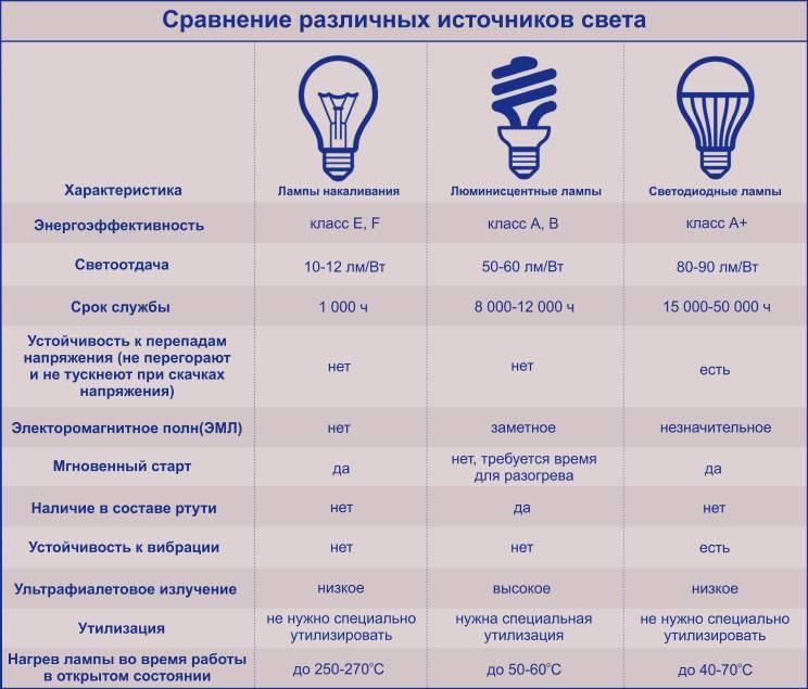 Индекс цветопередачи светодиодных ламп, мерцание, световой поток
