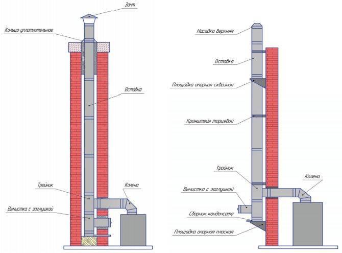 Вентканалы в кирпичной кладке: размеры, технология сооружения