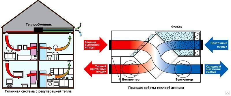 Рекуператор для частного дома своими руками рекуператор для частного дома своими руками