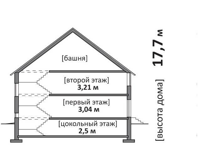 Сколько метров в высоту 5-этажный дом: кирпичные брежневки и панельные хрущевки