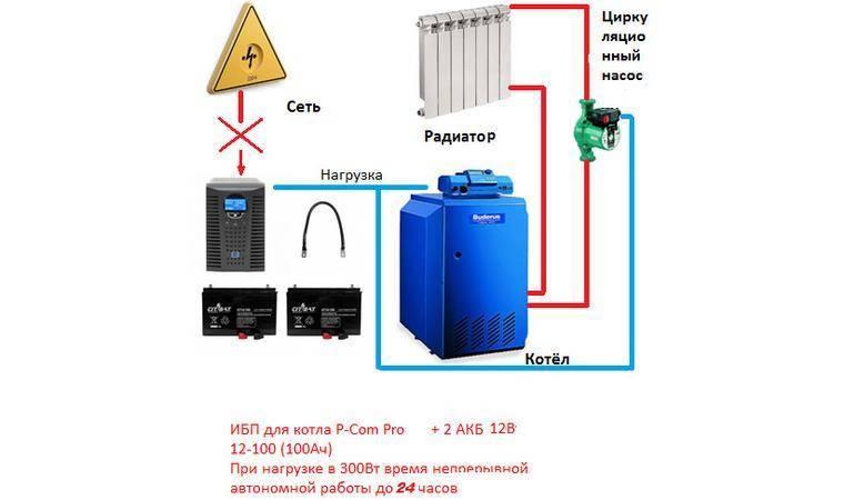 Выбор источника бесперебойного электропитания для системы отопления загородного дома: оборудование для монтажа системы резервного питания котельной
