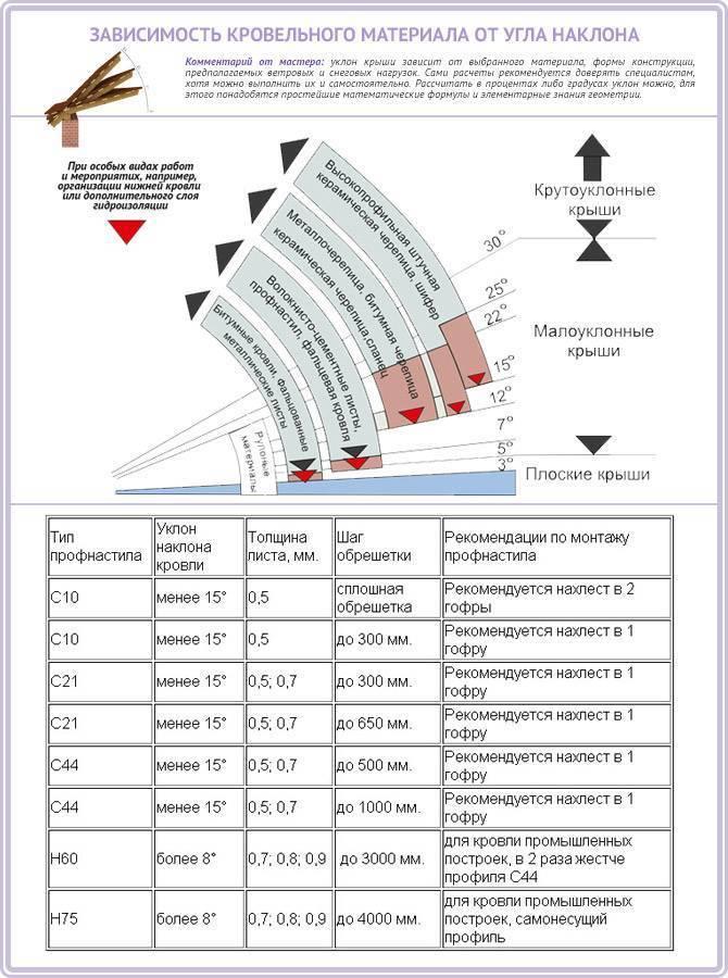 Как сделать расчет профлиста на крышу – сколько надо листов и доборных элементов
