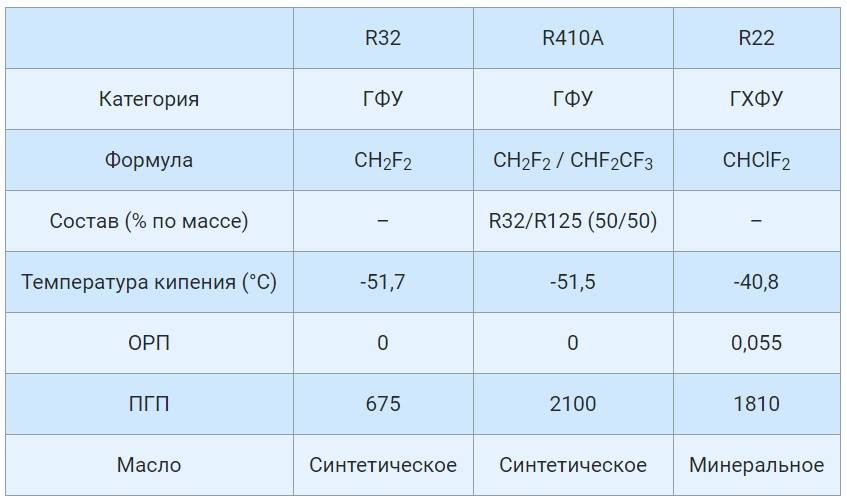 Хладагент r134a (фреон): характеристики, давление, температура кипения,