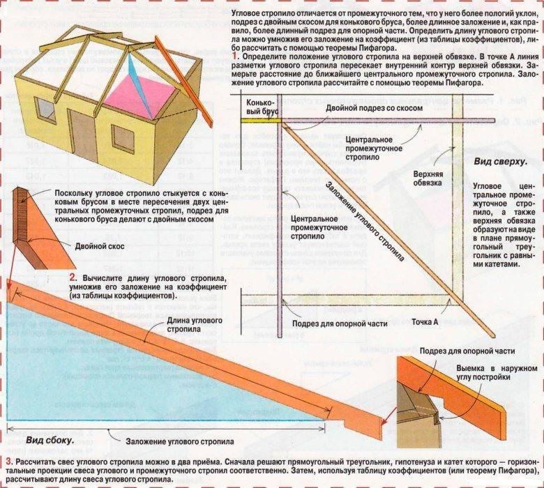 Вальмовая крыша своими руками – устройство стропильной системы