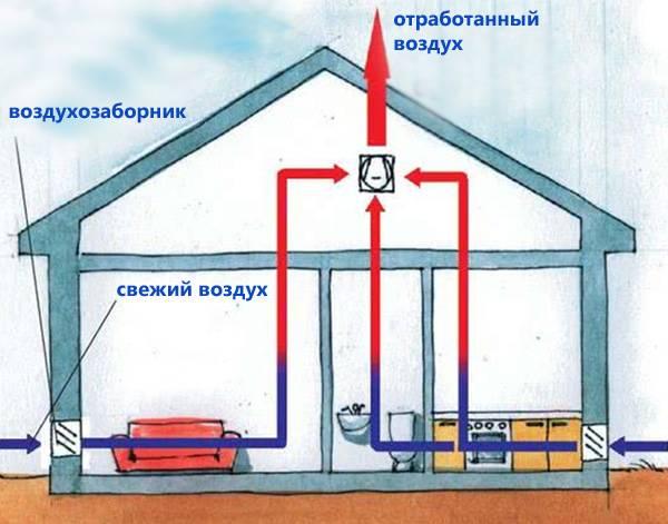 Схема вытяжки в частном доме: монтаж своими руками, выбор и подсчёт параметров