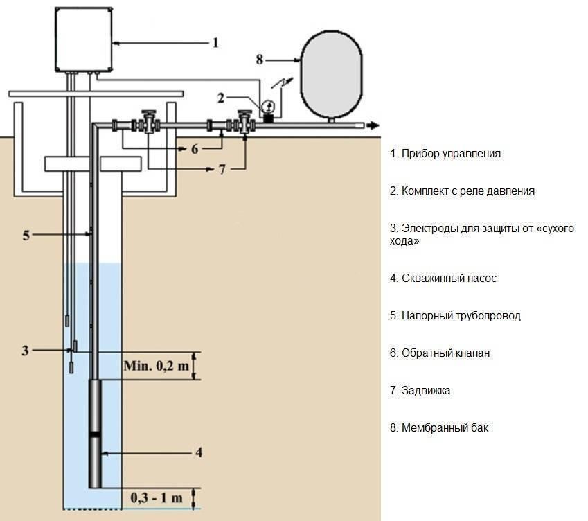 Установка насоса в скважину: пошаговый монтаж, как опустить и установить насос