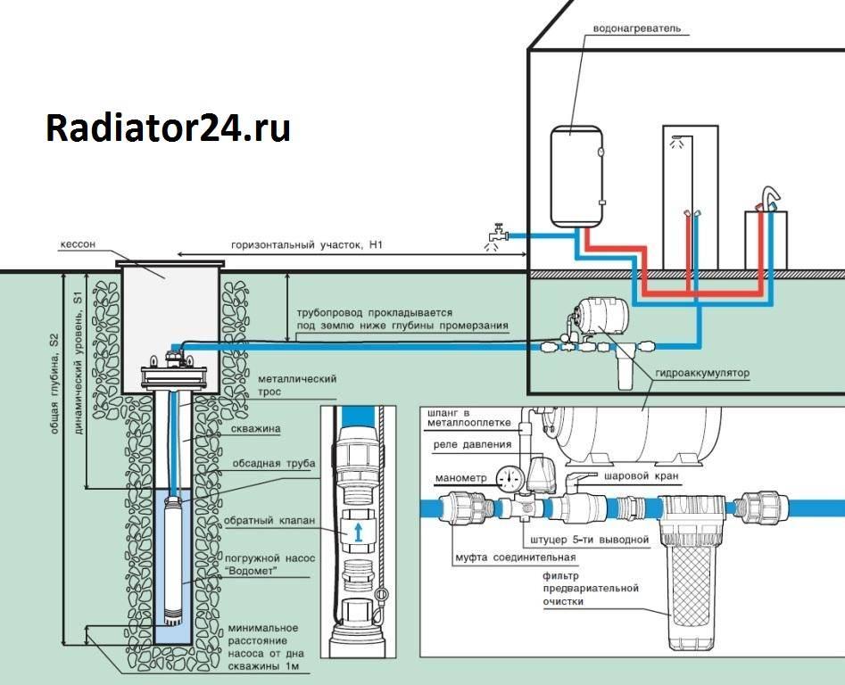 Насос для скважины (80 фото): как выбрать скважинный вариант, как правильно подобрать, глубинные конструкции на 50 метров, какой лучше