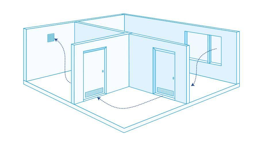 Вытяжка вентиляции в глухой комнате с пластиковыми окнами: общежитие, гардеробная, курительная