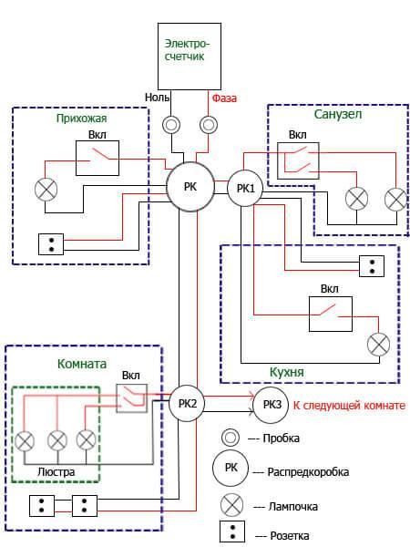 Прокладка электропроводки в деревянном доме: выбор кабеля, подключение автоматического выключателя и счётчика, монтаж розеток и светильников