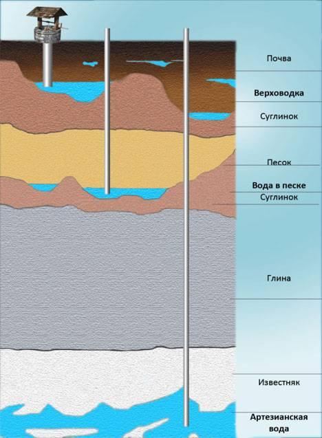 Как найти место для бурения скважины под воду?