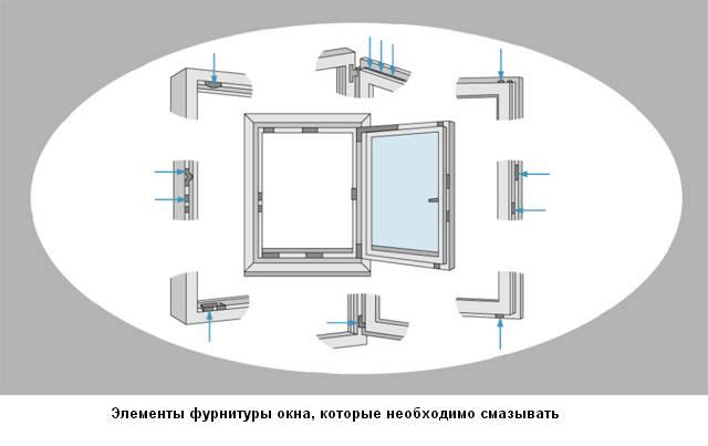 Чем смазывать пластиковые окна, чтобы не скрипели - лучшие смазки