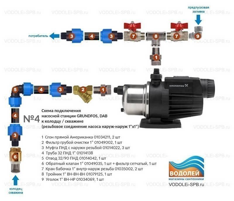 Технические характеристики насосных станций grundfos
