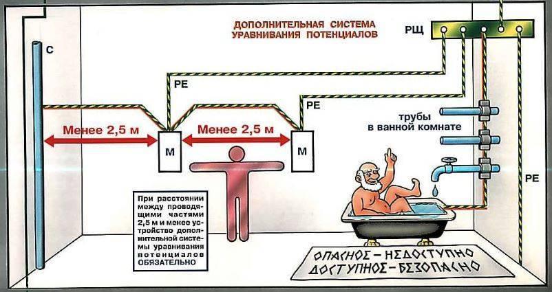 Уравнивание потенциала. система уравнивания потенциалов: виды, назначение, монтаж :: syl.ru