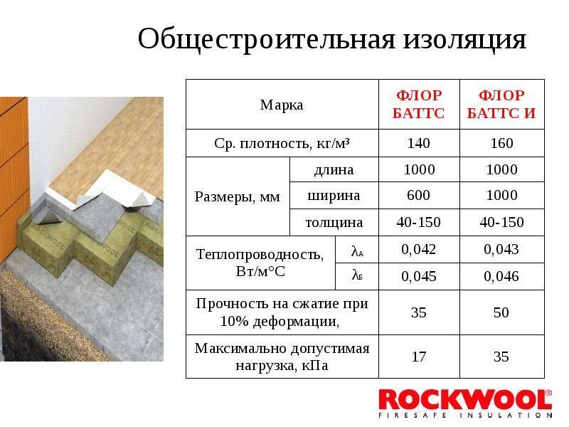 Rockwool «флор баттс»: технические характеристики и плотность, отзывы о продукции толщиной 25 и 50 мм