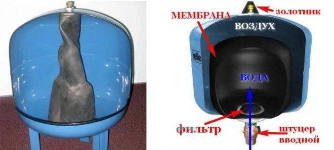 Причины неисправности гидроаккумулятора для систем водоснабжения   гидро гуру