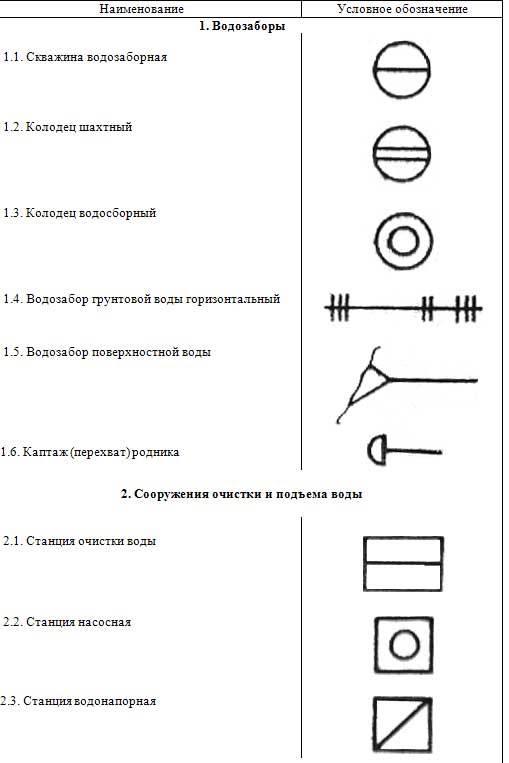 Нормы, правила и условные обозначения на чертежах водоснабжения и канализации