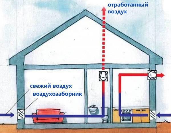 Как сделать вентиляцию своими руками — обеспечиваем свежесть в доме, создаем комфорт самостоятельно (фото + видео)