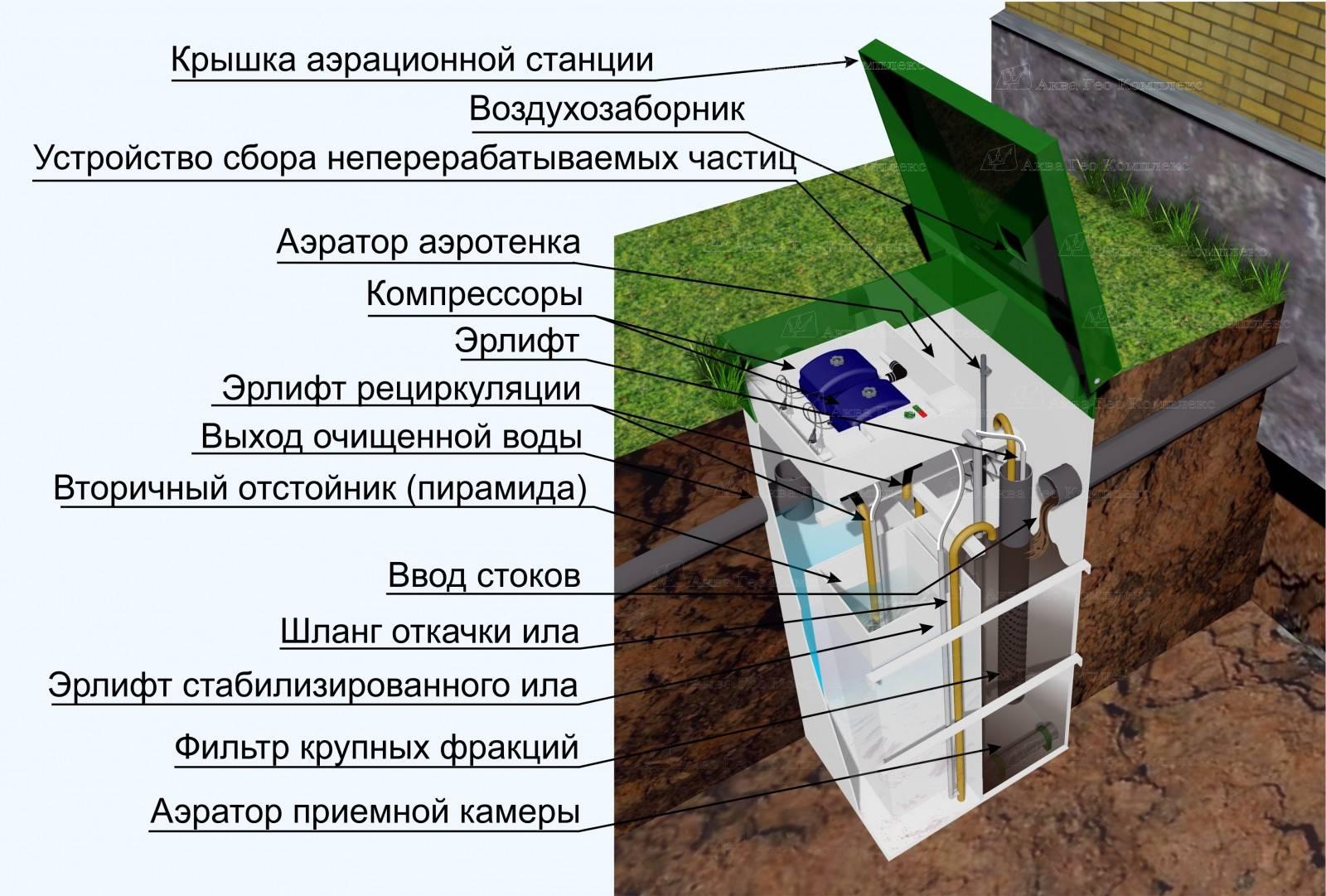 Автономная канализация отзывы: какая лучше для частного дома