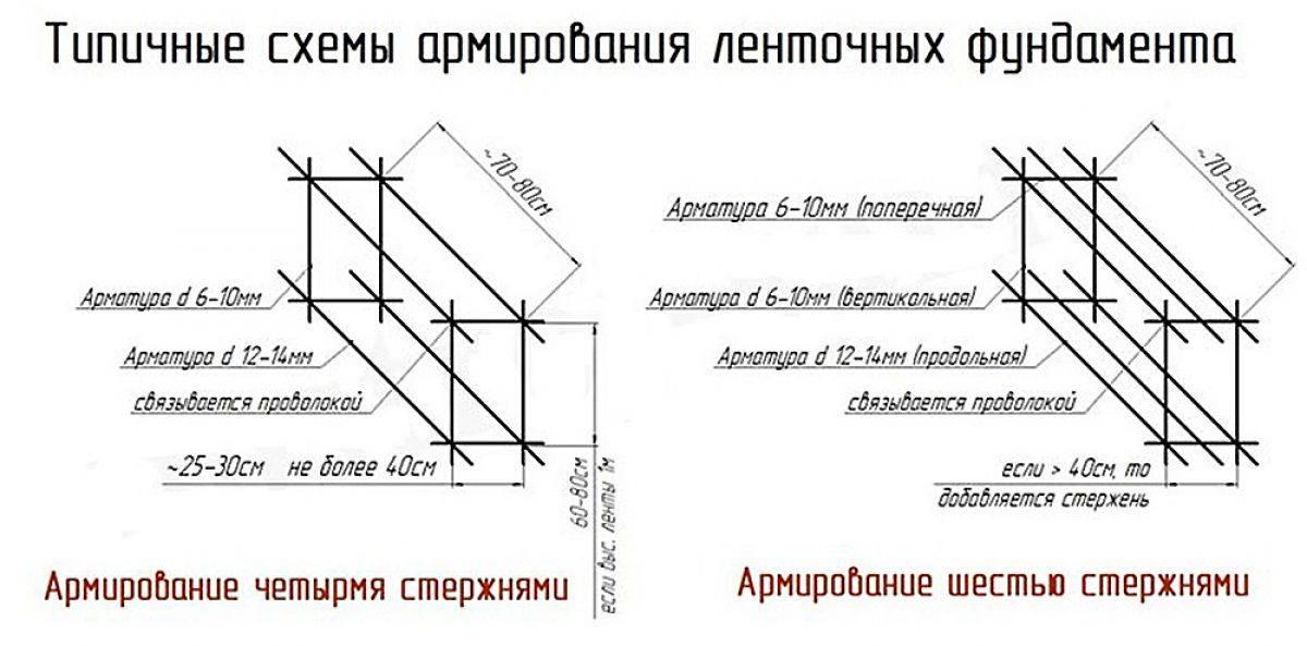 Как правильно армировать ленточный фундамент: схемы, расчет арматуры укладка + вязка (фото)