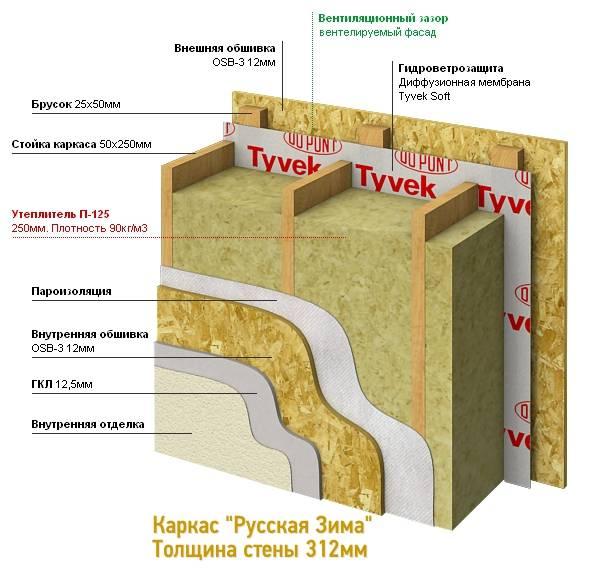 Утеплитель для стен каркасного дома: какой лучше, виды, характеристики, фото