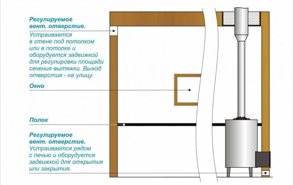 Монтаж вентиляции в сауне своими руками - нормы, устройство, схемы и видео