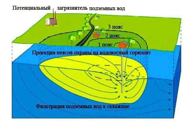 Санпин 2.1.4.1110-02