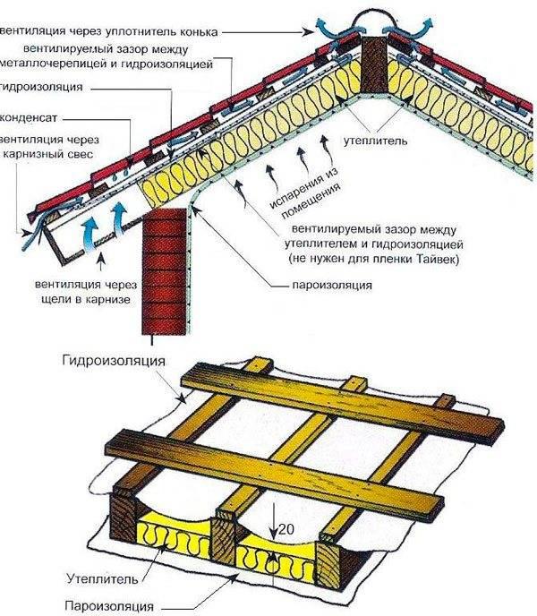 Как правильно делать обрешетку под металлочерепицу – способы устройства на различных участках кровли