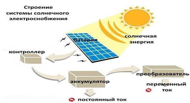Как выбрать комплект солнечных батарей для дачи?