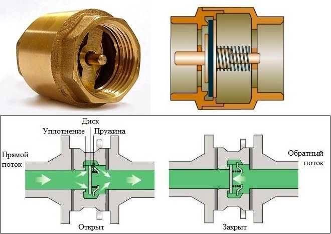 Выбор и установка обратного клапана для колодца